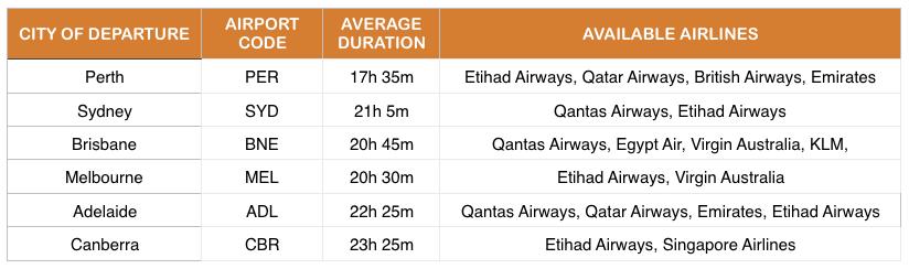 flights from Australia to Nairobi