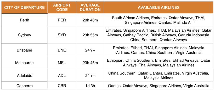 flights from Australia to Mombasa